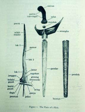 Senjata Senjata Tradisional Melayu Jenis Jenis Keris
