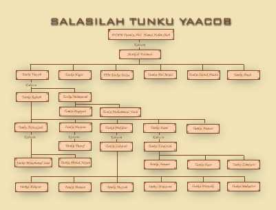 Contoh Dialog Negosiasi Kewirausahaan tunku yaakob salasilah keluarga